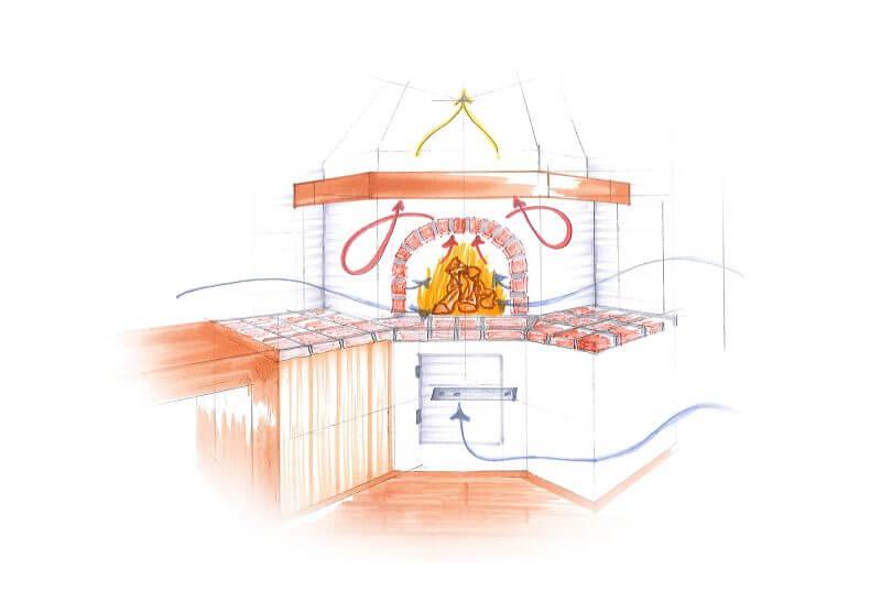 Illustration der Funktionsweise eines Brotbackofens für Innen