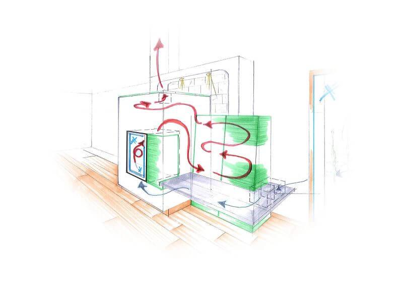 Illustration der Funktionsweise eines Kachelofens